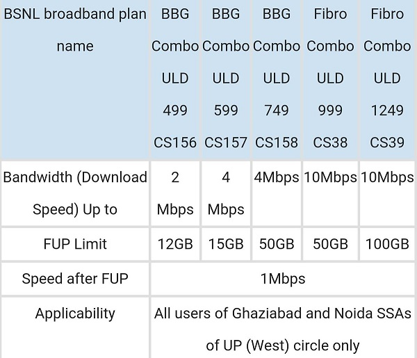 Bsnl 4mbps 749 Combo Plan With 50gb Free Data